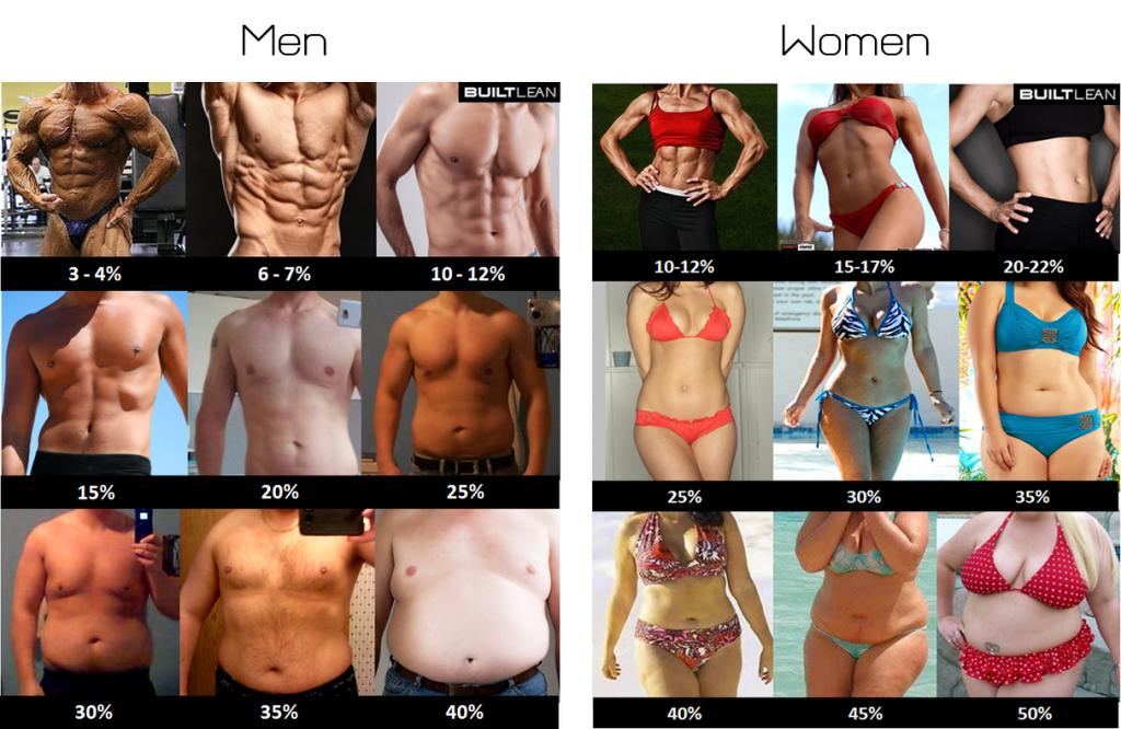 telesný tuk ženy muži
